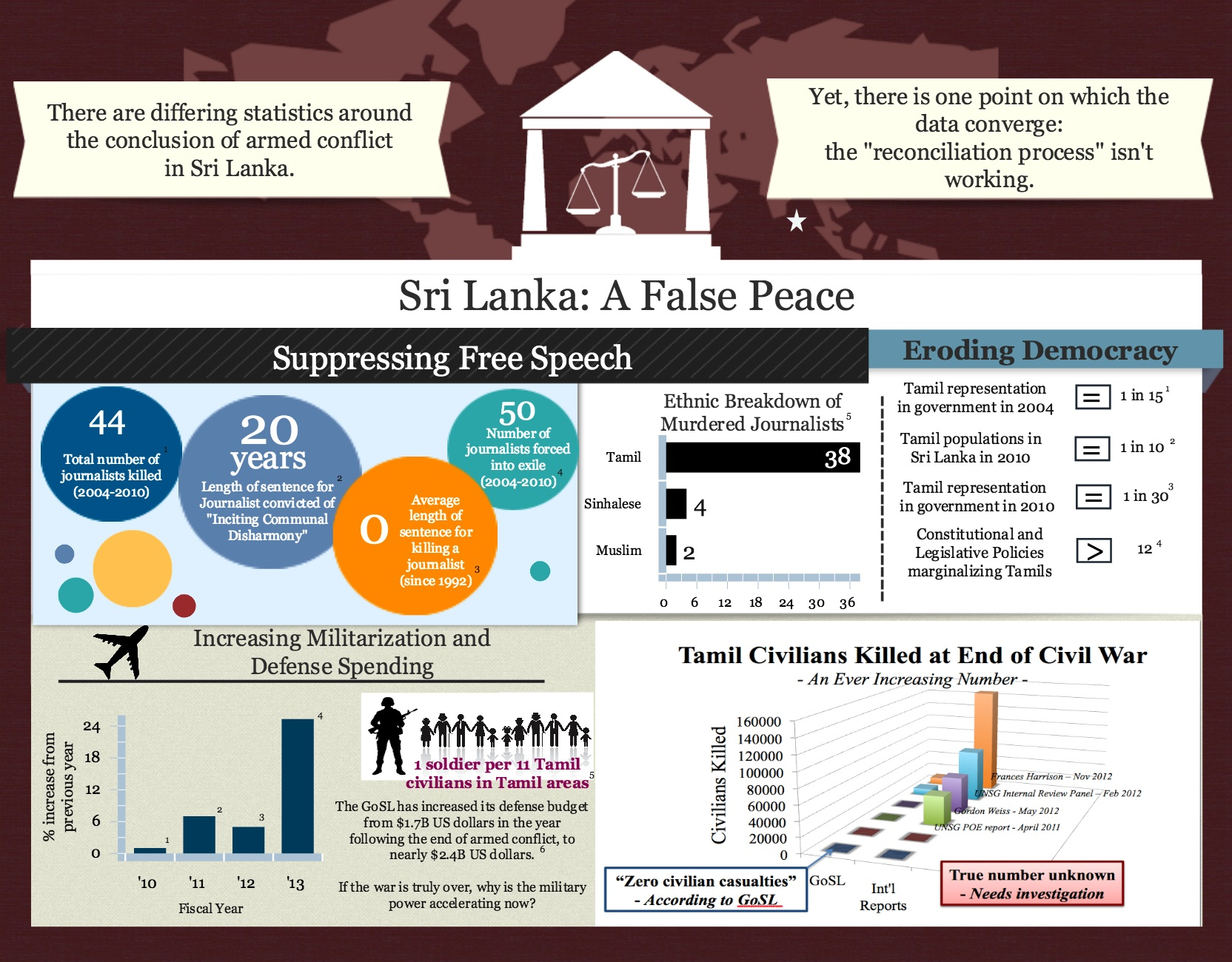SL Infographic Page 1 March 2013