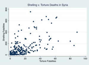 Note: 1 The Y axis includes shelling from heavy artillery and warplanes. The X axis counts both detention and kidnapping-related torture deaths.