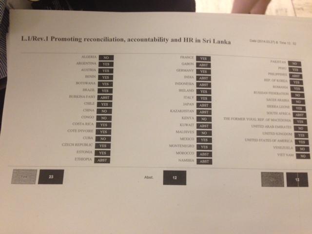 UNHRC resolution voting chart