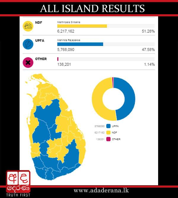 ADAderana Sri Lanka 2015 Presidential election all island results January