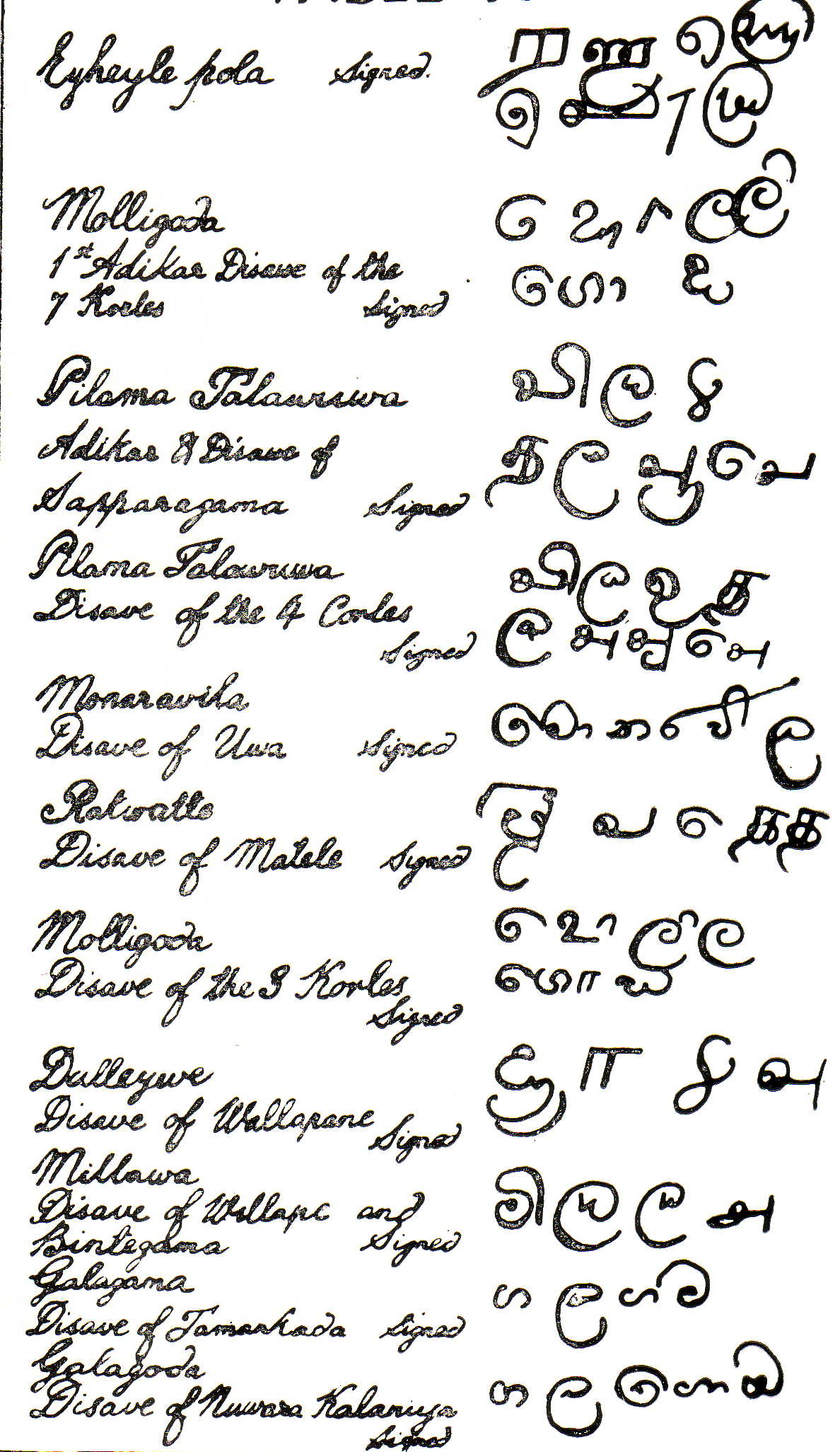 Signatures of 11 Sinhalese Chiefs in 1815 Document