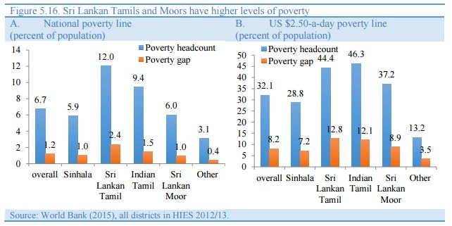 World Bank Sri Lanka Tamils & Moors have higher levels of poverty by ethnicity 2015