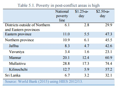 World Bank Sri Lanka poverty in post-conflict areas is high North East Provinces 2015